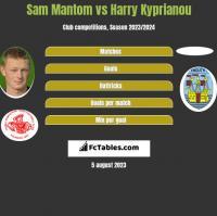 Sam Mantom vs Harry Kyprianou h2h player stats