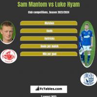 Sam Mantom vs Luke Hyam h2h player stats