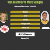 Sam Mantom vs Mark Milligan h2h player stats