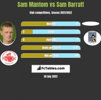 Sam Mantom vs Sam Barratt h2h player stats