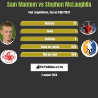 Sam Mantom vs Stephen McLaughlin h2h player stats