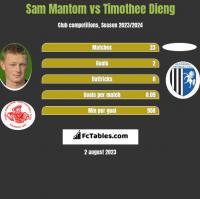 Sam Mantom vs Timothee Dieng h2h player stats