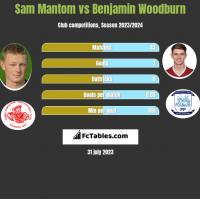 Sam Mantom vs Benjamin Woodburn h2h player stats