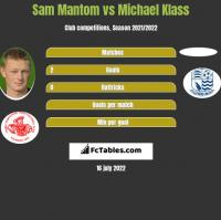Sam Mantom vs Michael Klass h2h player stats