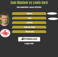 Sam Mantom vs Lewis Gard h2h player stats