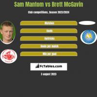 Sam Mantom vs Brett McGavin h2h player stats
