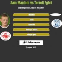 Sam Mantom vs Terrell Egbri h2h player stats