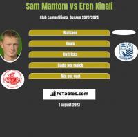 Sam Mantom vs Eren Kinali h2h player stats