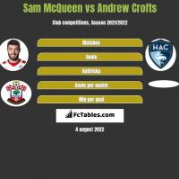 Sam McQueen vs Andrew Crofts h2h player stats