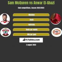 Sam McQueen vs Anwar El-Ghazi h2h player stats
