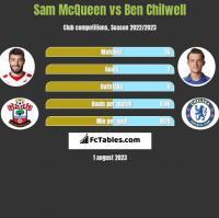 Sam McQueen vs Ben Chilwell h2h player stats