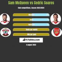 Sam McQueen vs Cedric Soares h2h player stats