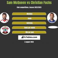 Sam McQueen vs Christian Fuchs h2h player stats