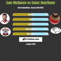 Sam McQueen vs Conor Hourihane h2h player stats