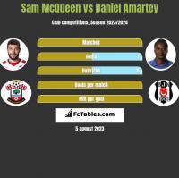 Sam McQueen vs Daniel Amartey h2h player stats