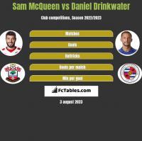 Sam McQueen vs Daniel Drinkwater h2h player stats