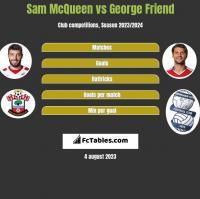 Sam McQueen vs George Friend h2h player stats