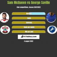 Sam McQueen vs George Saville h2h player stats