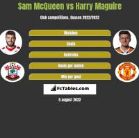 Sam McQueen vs Harry Maguire h2h player stats