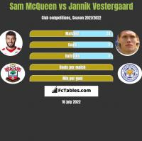 Sam McQueen vs Jannik Vestergaard h2h player stats