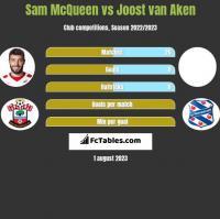 Sam McQueen vs Joost van Aken h2h player stats