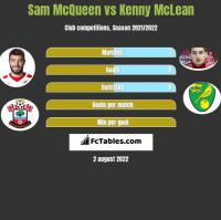 Sam McQueen vs Kenny McLean h2h player stats