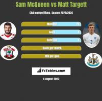 Sam McQueen vs Matt Targett h2h player stats