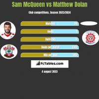 Sam McQueen vs Matthew Dolan h2h player stats