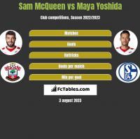 Sam McQueen vs Maya Yoshida h2h player stats