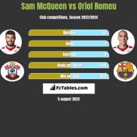 Sam McQueen vs Oriol Romeu h2h player stats
