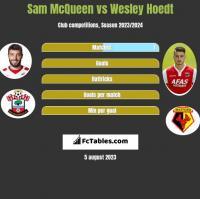 Sam McQueen vs Wesley Hoedt h2h player stats