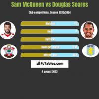 Sam McQueen vs Douglas Soares h2h player stats