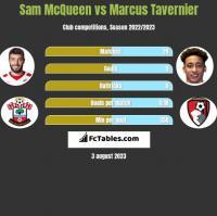 Sam McQueen vs Marcus Tavernier h2h player stats