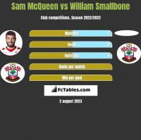 Sam McQueen vs William Smallbone h2h player stats