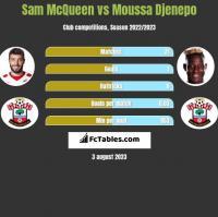 Sam McQueen vs Moussa Djenepo h2h player stats