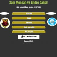 Sam Mensah vs Andre Calisir h2h player stats