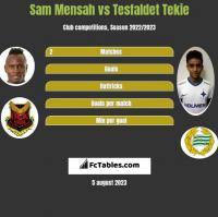 Sam Mensah vs Tesfaldet Tekie h2h player stats
