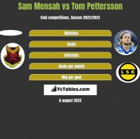 Sam Mensah vs Tom Pettersson h2h player stats