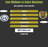 Sam Miniham vs Andre Blackman h2h player stats
