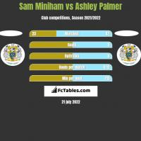 Sam Miniham vs Ashley Palmer h2h player stats