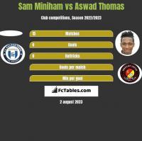Sam Miniham vs Aswad Thomas h2h player stats