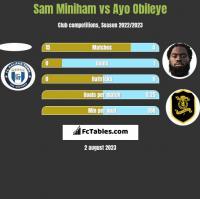 Sam Miniham vs Ayo Obileye h2h player stats