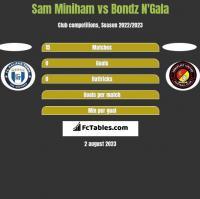 Sam Miniham vs Bondz N'Gala h2h player stats