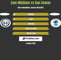 Sam Miniham vs Dan Cowan h2h player stats