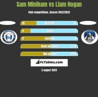 Sam Miniham vs Liam Hogan h2h player stats