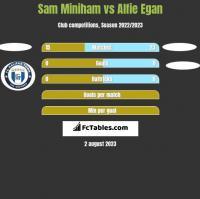 Sam Miniham vs Alfie Egan h2h player stats