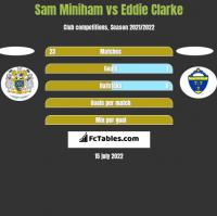 Sam Miniham vs Eddie Clarke h2h player stats
