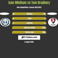 Sam Miniham vs Tom Bradbury h2h player stats