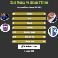 Sam Morsy vs Aiden O'Brien h2h player stats