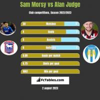 Sam Morsy vs Alan Judge h2h player stats
